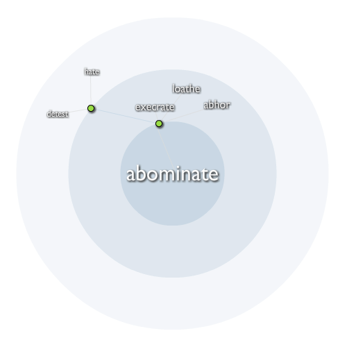 Abominate definition what is for Portent meaning in english