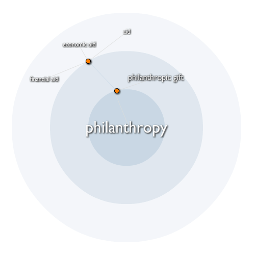philanthropists antithesis But now, when the stress came, all this philanthropy fell away there was something in these morsels of philanthropy which reassured the sisters but to call this ethics 'philanthropy' is the strangest of mistakes.