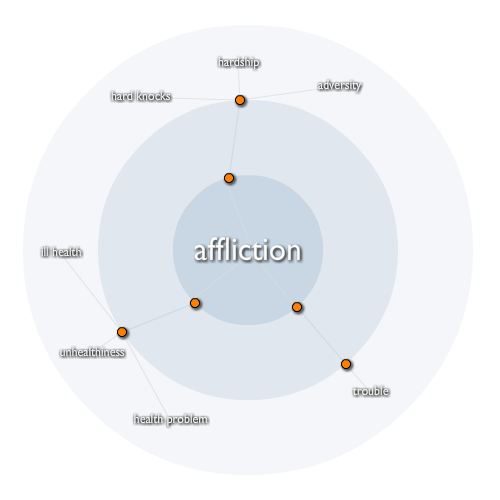 Affliction