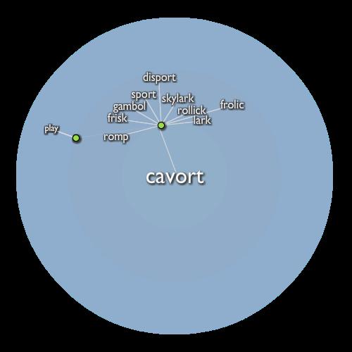 Cavort