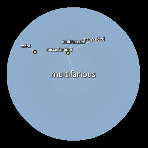 Multifarious