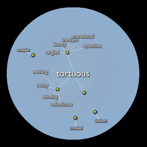 Tortuous
